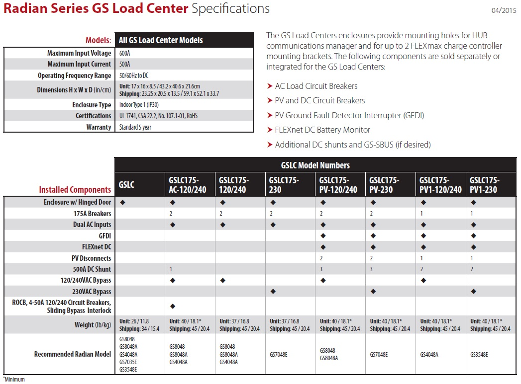 Radian Series GS Load Centers-175-PV1-230